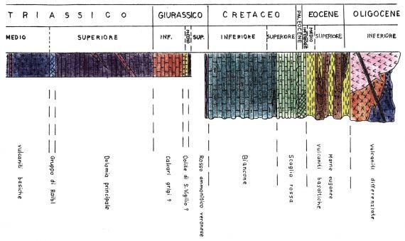 Fasi geologiche dei Colli Euganei